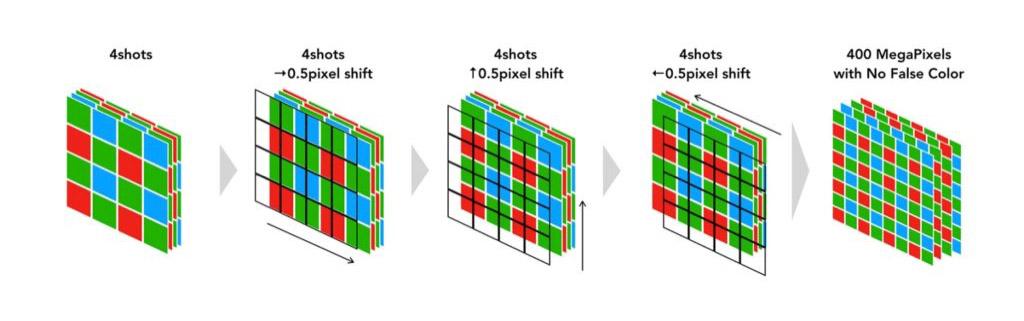 False colour check in pixel shift for GFX cameras